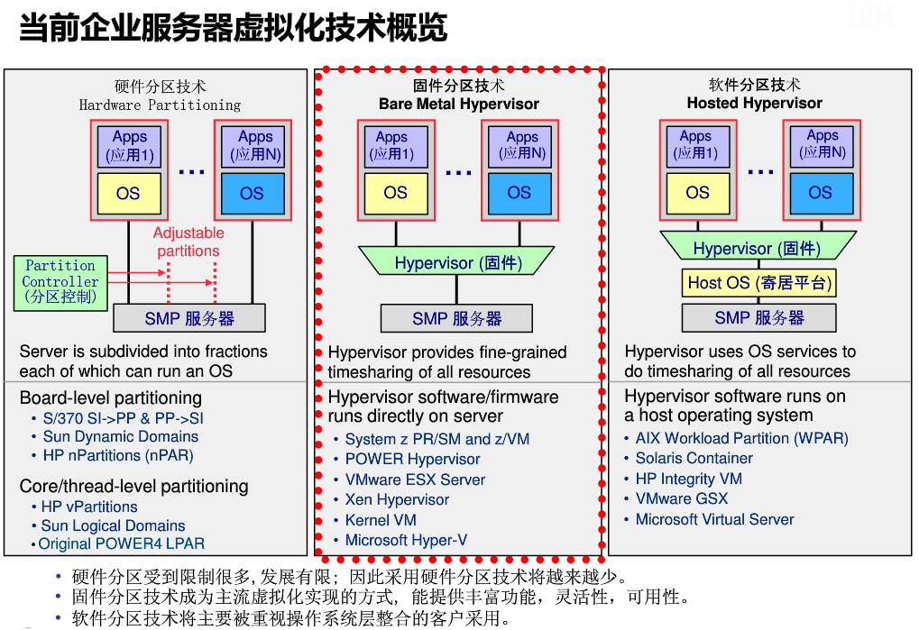 PowerVM与VMware的对比