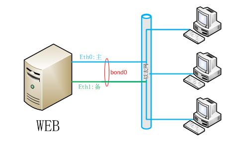 Linux网卡绑定七种模式说明