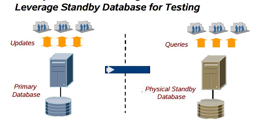 oracle database 11g Snapshot Standby Easier than manual steps in 10.2